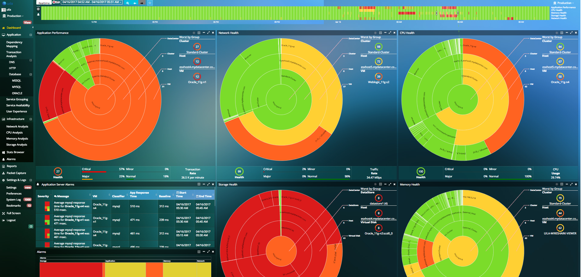 Uila Dashboard